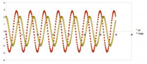 Simulation des Fadenpendels mit OpenOffice