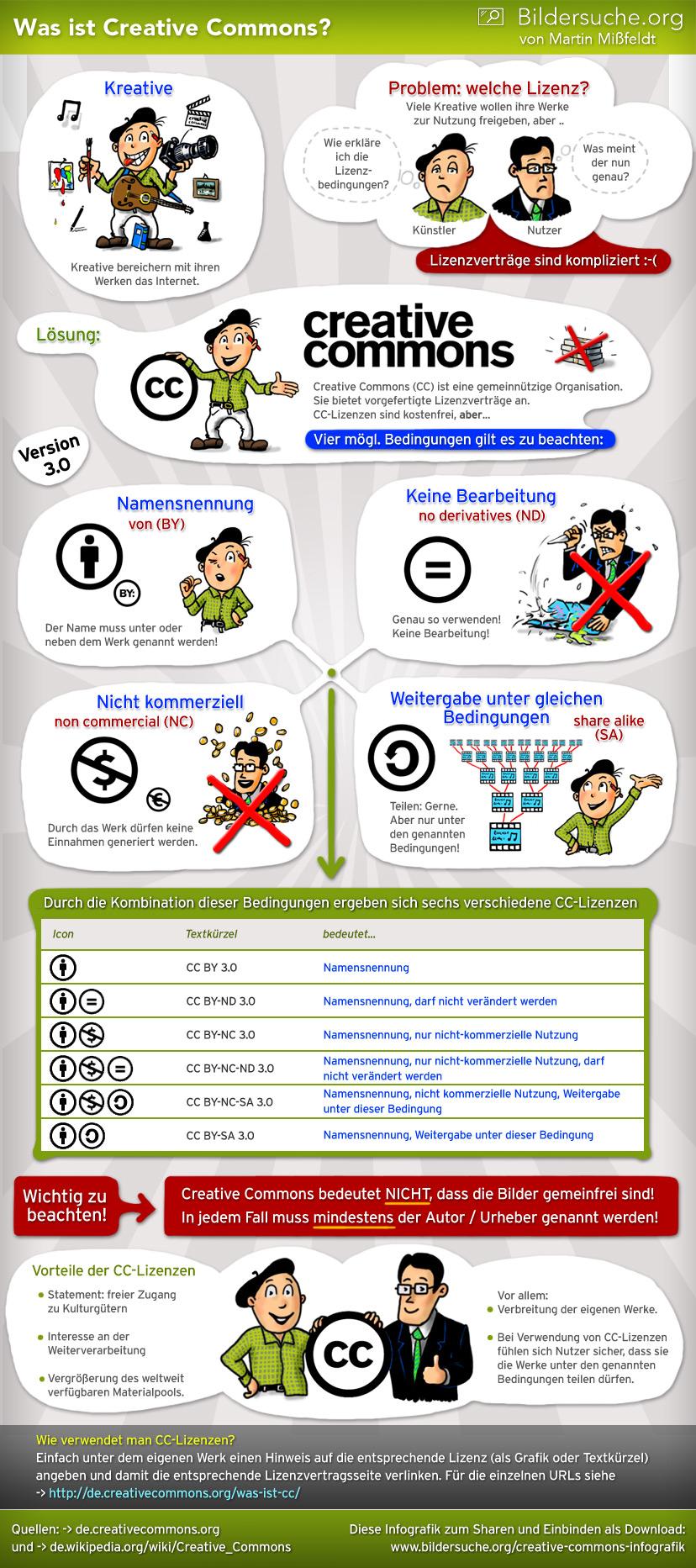 Die Creative Commons Lizenz im Überblick (von Martin Mißfeldt / Bildersuche.org / CC-BY-SA 3.0)